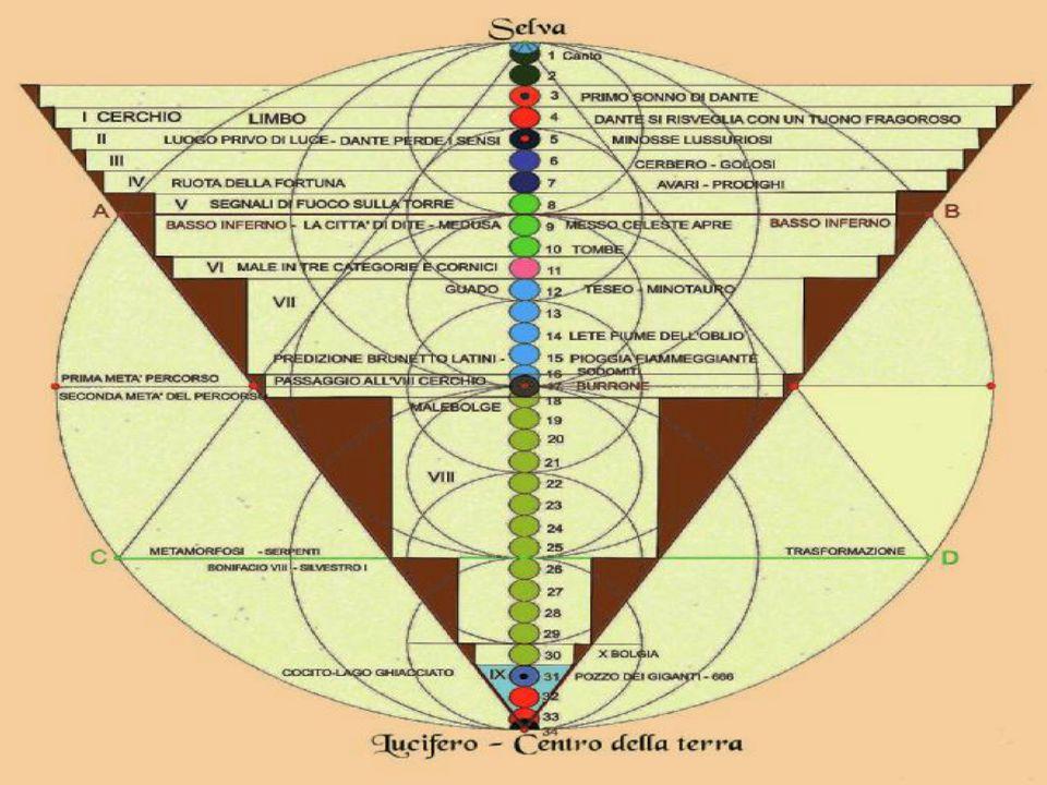 Il viaggio di Dante Dante percorre lInferno, il Purgatorio e il Paradiso.