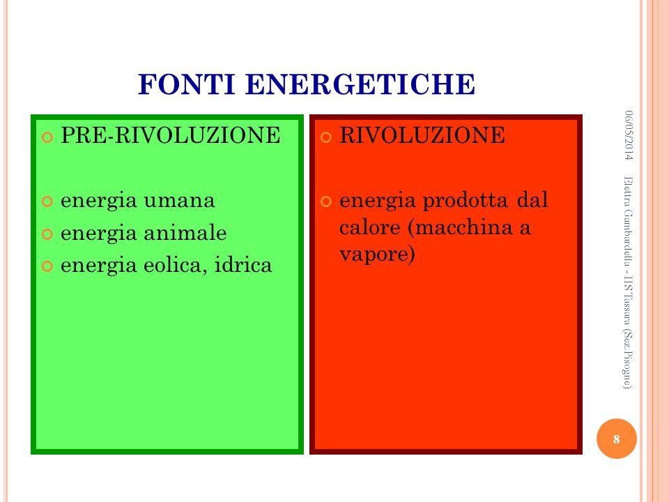 FONTI ENERGETICHE PRE-RIVOLUZIONE energia umana energia animale energia eolica, idrica RIVOLUZIONE energia prodotta dal calore (macchina a vapore) 06/