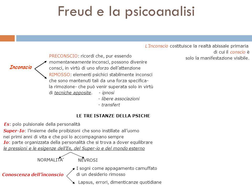 Freud e la psicoanalisi PRECONSCIO: ricordi che, pur essendo momentaneamente inconsci, possono divenire consci, in virtù di uno sforzo dellattenzione