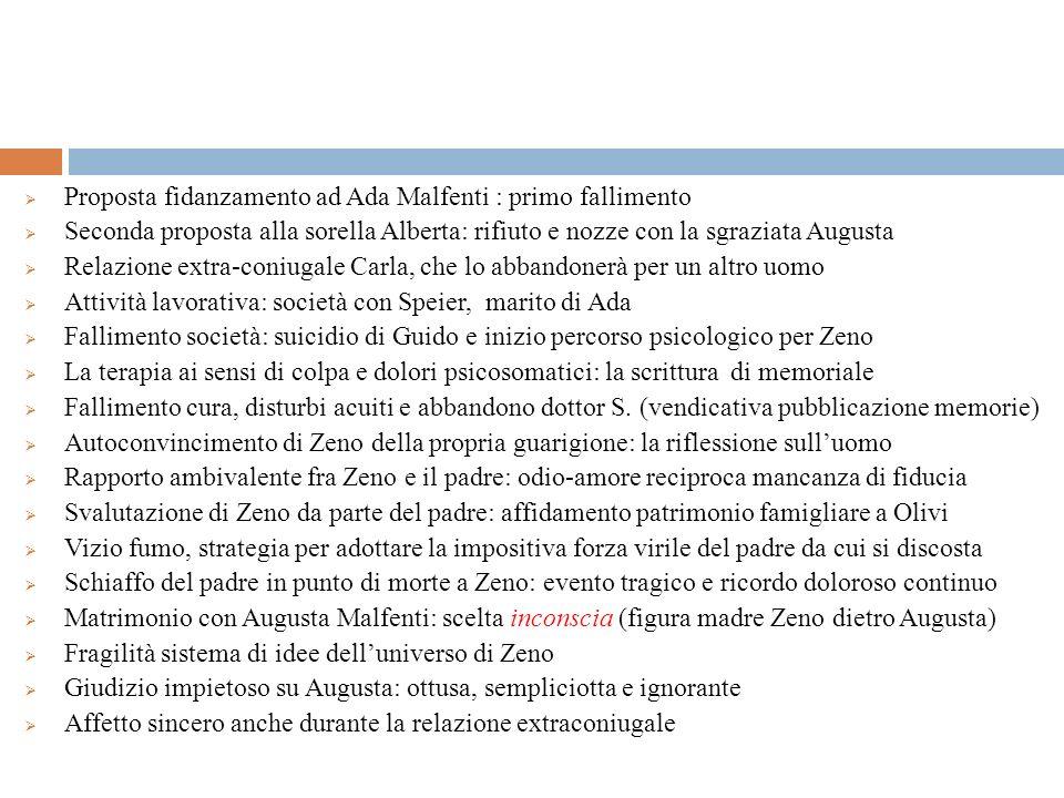 Proposta fidanzamento ad Ada Malfenti : primo fallimento Seconda proposta alla sorella Alberta: rifiuto e nozze con la sgraziata Augusta Relazione ext