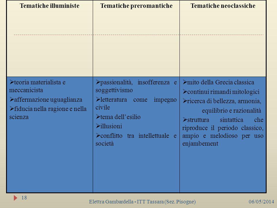 Elettra Gambardella - ITT Tassara (Sez. Pisogne) Tematiche illuministeTematiche preromanticheTematiche neoclassiche teoria materialista e meccanicista