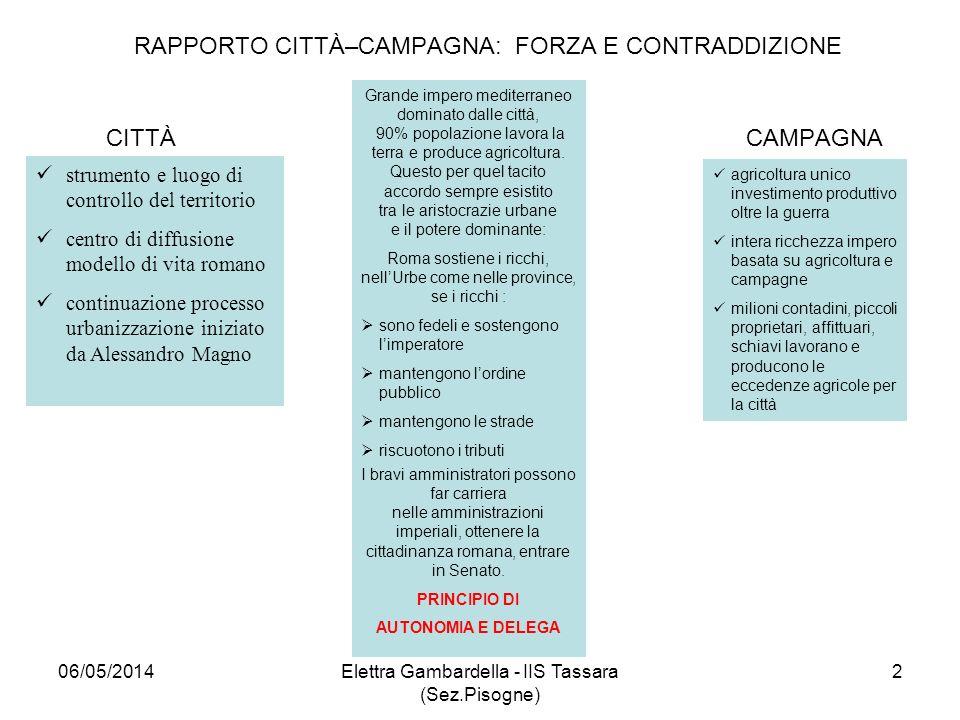 RAPPORTO CITTÀ–CAMPAGNA: FORZA E CONTRADDIZIONE CITTÀ CAMPAGNA strumento e luogo di controllo del territorio centro di diffusione modello di vita roma