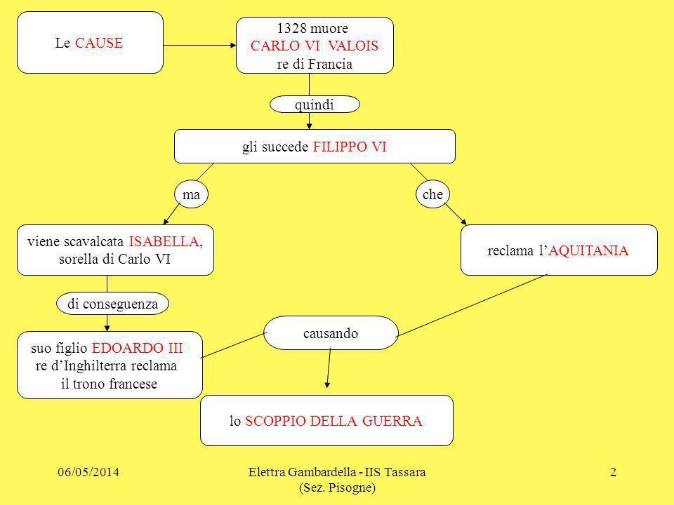 SCONFITTE da parte dei FRANCESI CRECY nel 1346 POITIERS nel 1356 a quindi nel 1360 PACE di BRETIGNY ma nel 1369 RIPRENDE la GUERRA e nel 1415 SCONFITTA dei Francesi ad AZINCOURT la FRANCIA si divide in 5 AREE le BATTAGLIE 06/05/20143Elettra Gambardella - IIS Tassara (Sez.
