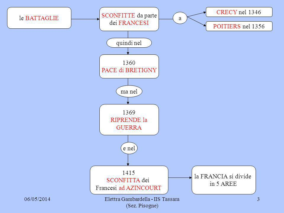 SCONFITTE da parte dei FRANCESI CRECY nel 1346 POITIERS nel 1356 a quindi nel 1360 PACE di BRETIGNY ma nel 1369 RIPRENDE la GUERRA e nel 1415 SCONFITT