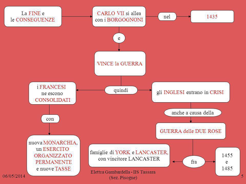 La FINE e le CONSEGUENZE CARLO VII si allea con i BORGOGNONI 1435 VINCE la GUERRA i FRANCESI ne escono CONSOLIDATI nuova MONARCHIA, un ESERCITO ORGANI