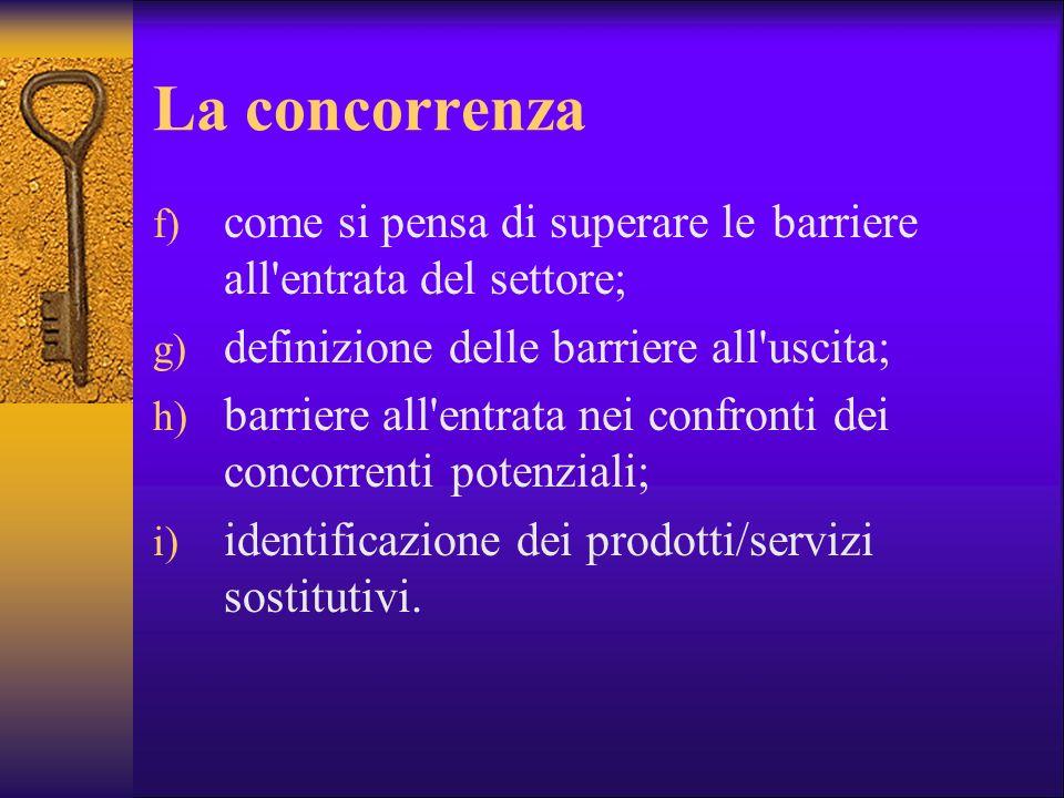 La concorrenza f) come si pensa di superare le barriere all'entrata del settore; g) definizione delle barriere all'uscita; h) barriere all'entrata nei