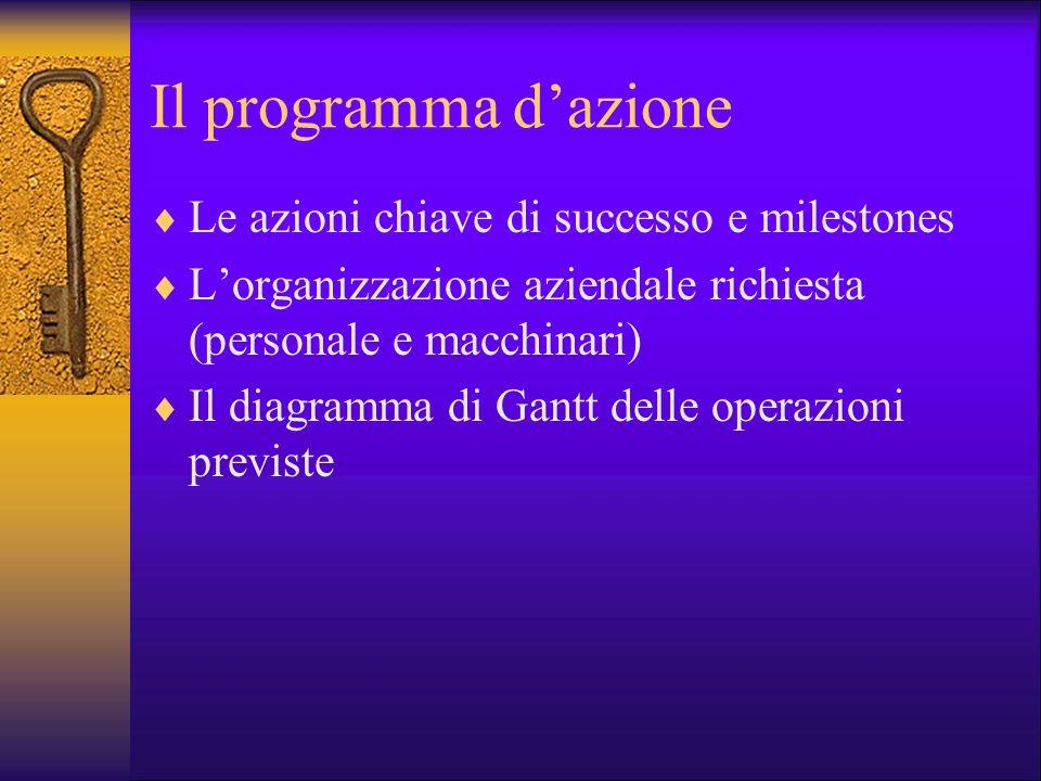 Il programma dazione Le azioni chiave di successo e milestones Lorganizzazione aziendale richiesta (personale e macchinari) Il diagramma di Gantt dell