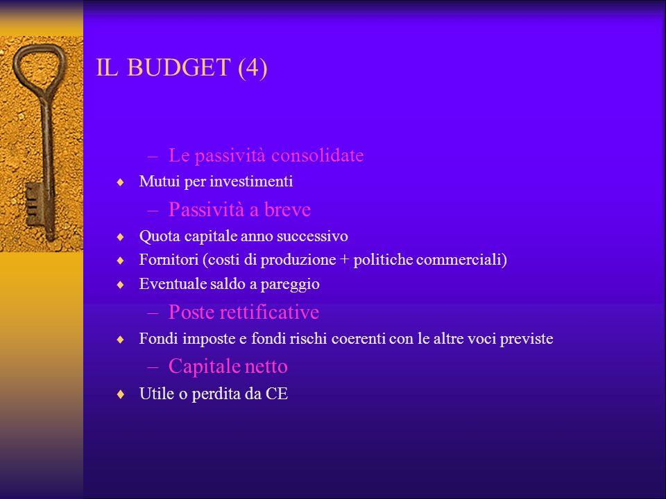 IL BUDGET (4) –Le passività consolidate Mutui per investimenti –Passività a breve Quota capitale anno successivo Fornitori (costi di produzione + poli