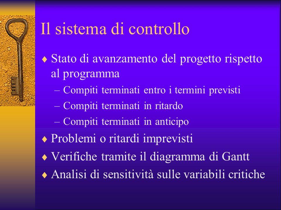 Il sistema di controllo Stato di avanzamento del progetto rispetto al programma –Compiti terminati entro i termini previsti –Compiti terminati in rita