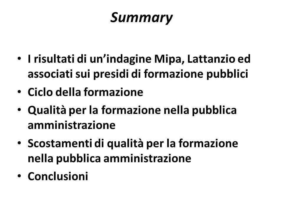 Summary I risultati di unindagine Mipa, Lattanzio ed associati sui presidi di formazione pubblici Ciclo della formazione Qualità per la formazione nella pubblica amministrazione Scostamenti di qualità per la formazione nella pubblica amministrazione Conclusioni