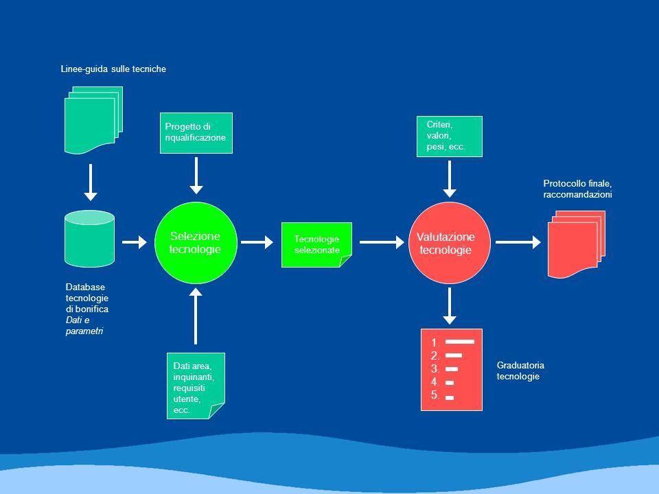 Database tecnologie di bonifica Dati e parametri Selezione tecnologie Tecnologie selezionate Valutazione tecnologie 1.