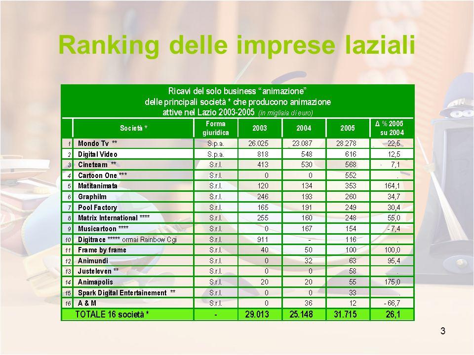 3 Ranking delle imprese laziali
