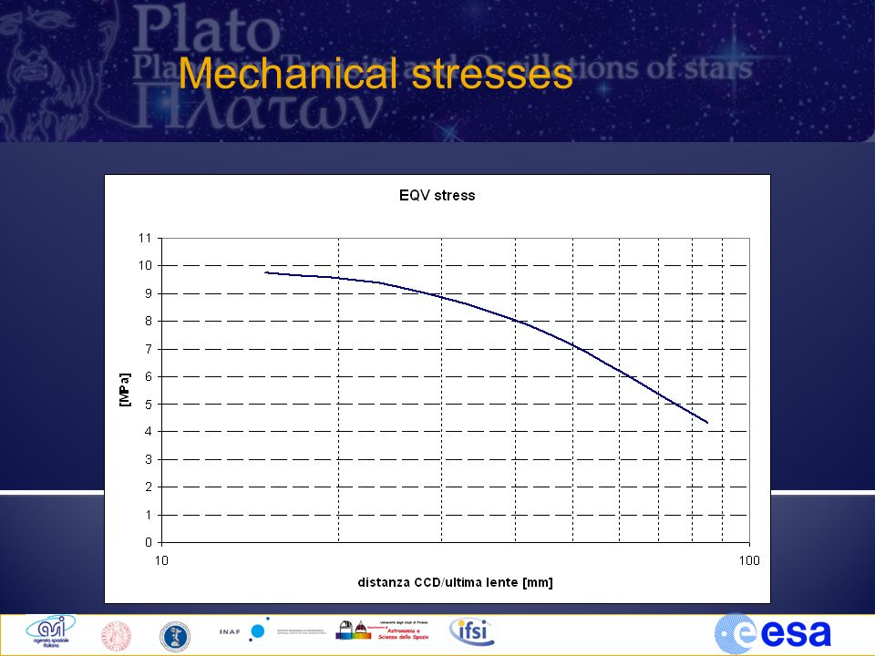 Mechanical stresses