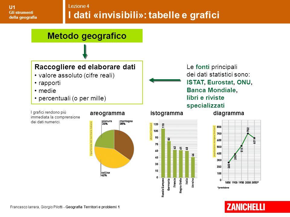U1 Gli strumenti della geografia Francesco Iarrera, Giorgio Pilotti - Geografia Territori e problemi 1 I grafici rendono più immediata la comprensione