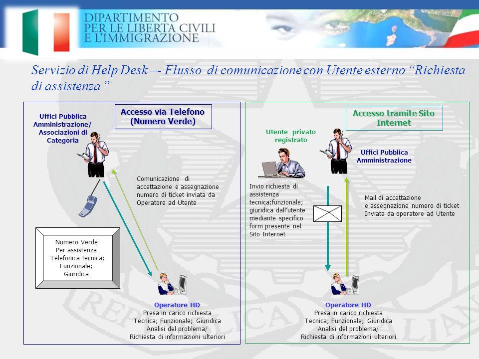 Servizio di Help Desk –- Flusso di comunicazione con Utente esterno Richiesta di assistenza Mail di accettazione e assegnazione numero di ticket Invia