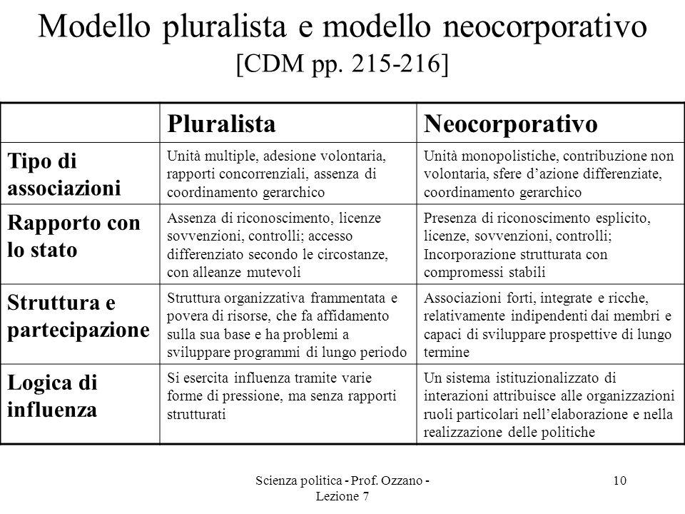 Scienza politica - Prof. Ozzano - Lezione 7 10 Modello pluralista e modello neocorporativo [CDM pp. 215-216] PluralistaNeocorporativo Tipo di associaz