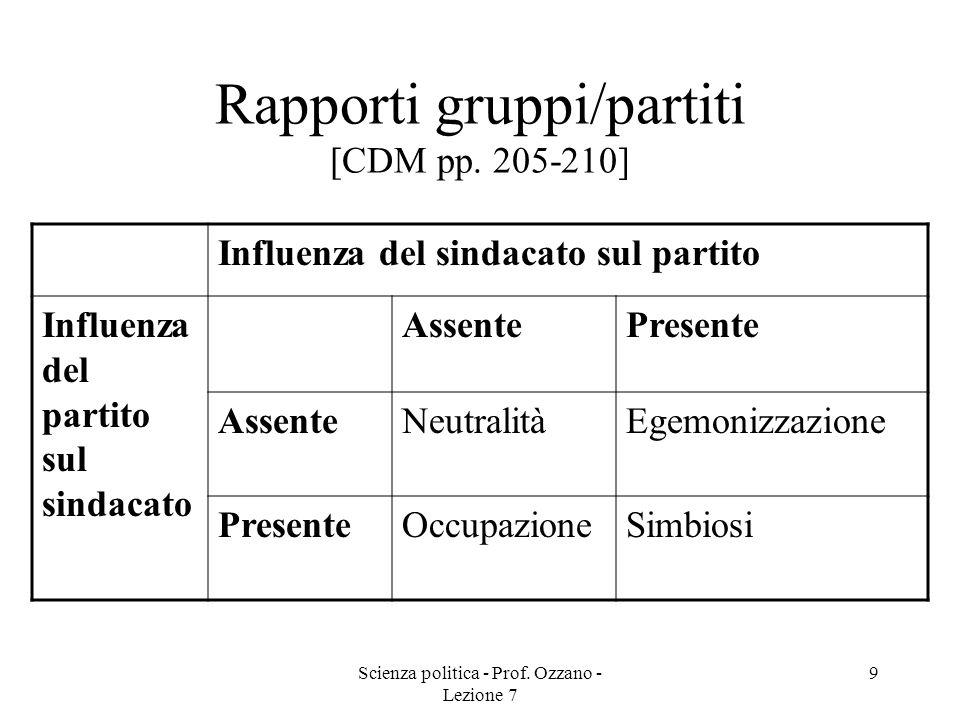 Scienza politica - Prof. Ozzano - Lezione 7 9 Rapporti gruppi/partiti [CDM pp. 205-210] Influenza del sindacato sul partito Influenza del partito sul