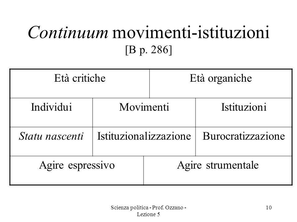 Scienza politica - Prof. Ozzano - Lezione 5 10 Continuum movimenti-istituzioni [B p. 286] Età criticheEtà organiche IndividuiMovimentiIstituzioni Stat