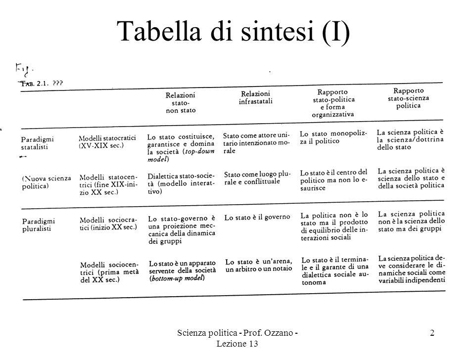 Scienza politica - Prof. Ozzano - Lezione 13 2 Tabella di sintesi (I)