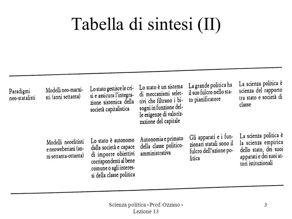 Scienza politica - Prof. Ozzano - Lezione 13 3 Tabella di sintesi (II)