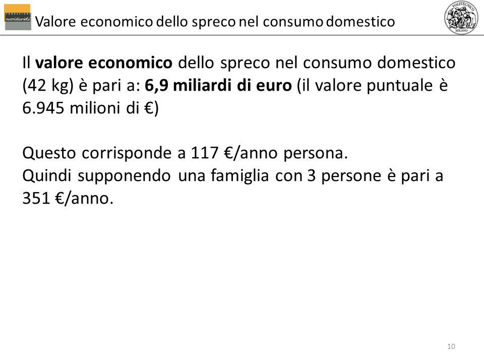 Valore economico dello spreco nel consumo domestico Il valore economico dello spreco nel consumo domestico (42 kg) è pari a: 6,9 miliardi di euro (il