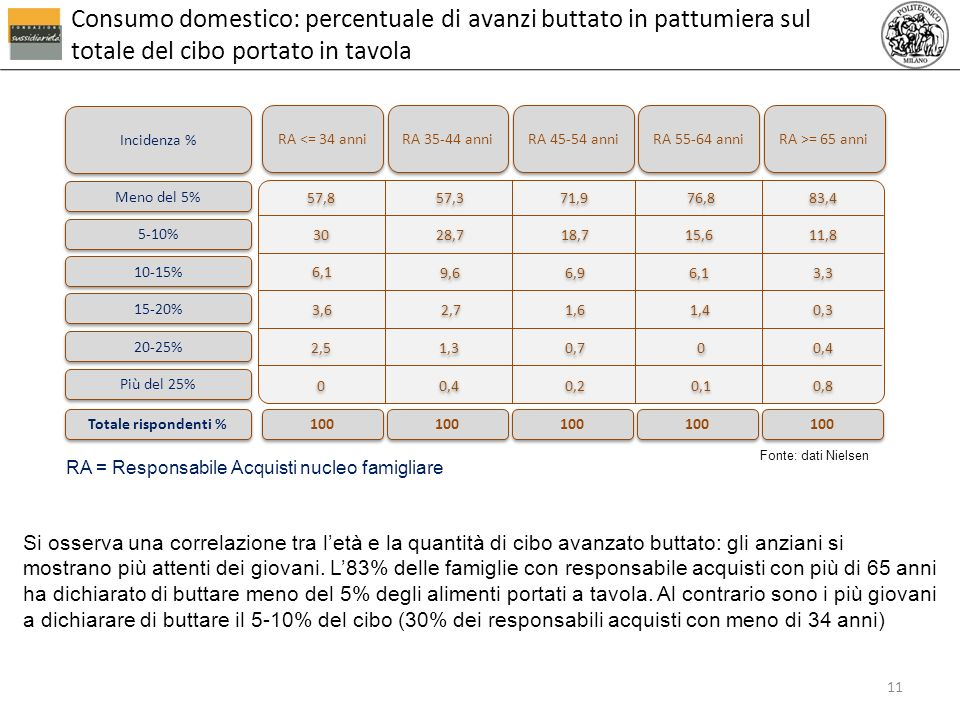 RA 35-44 anni Incidenza % Meno del 5% 20-25% Più del 25% Totale rispondenti % RA 45-54 anni RA 55-64 anni RA >= 65 anni 0,7 0,2 1,3 0,4 100 0,4 0,8 0