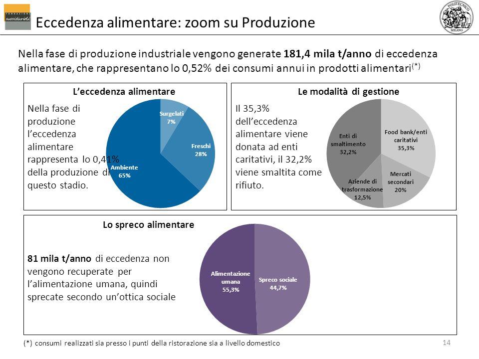 Nella fase di produzione industriale vengono generate 181,4 mila t/anno di eccedenza alimentare, che rappresentano lo 0,52% dei consumi annui in prodo