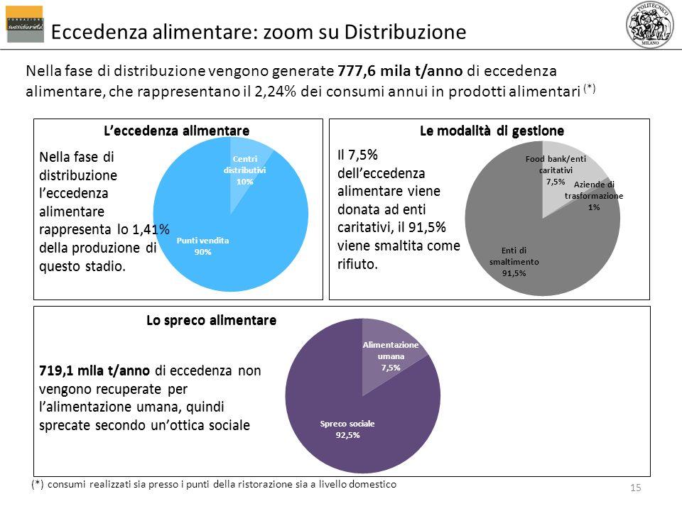 Nella fase di distribuzione vengono generate 777,6 mila t/anno di eccedenza alimentare, che rappresentano il 2,24% dei consumi annui in prodotti alime