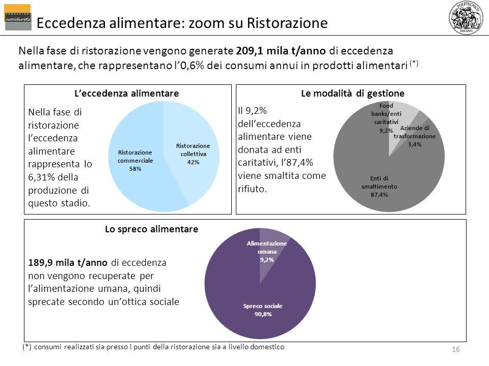 Nella fase di ristorazione vengono generate 209,1 mila t/anno di eccedenza alimentare, che rappresentano l0,6% dei consumi annui in prodotti alimentar