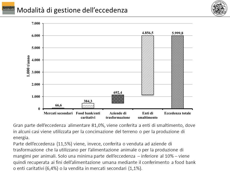 Modalità di gestione delleccedenza 19 Gran parte delleccedenza alimentare 81,0%, viene conferita a enti di smaltimento, dove in alcuni casi viene util