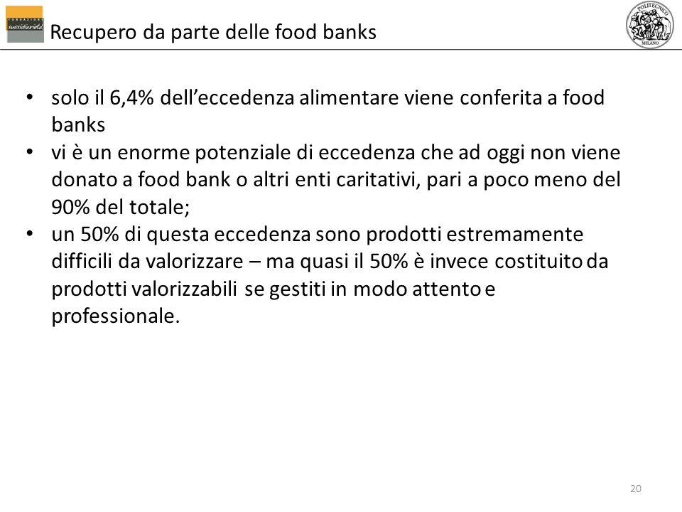 Recupero da parte delle food banks solo il 6,4% delleccedenza alimentare viene conferita a food banks vi è un enorme potenziale di eccedenza che ad og