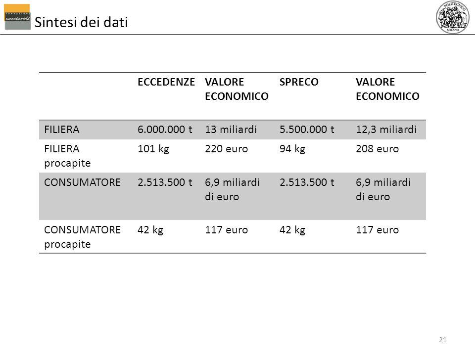 Sintesi dei dati 21 ECCEDENZEVALORE ECONOMICO SPRECOVALORE ECONOMICO FILIERA6.000.000 t13 miliardi5.500.000 t12,3 miliardi FILIERA procapite 101 kg220