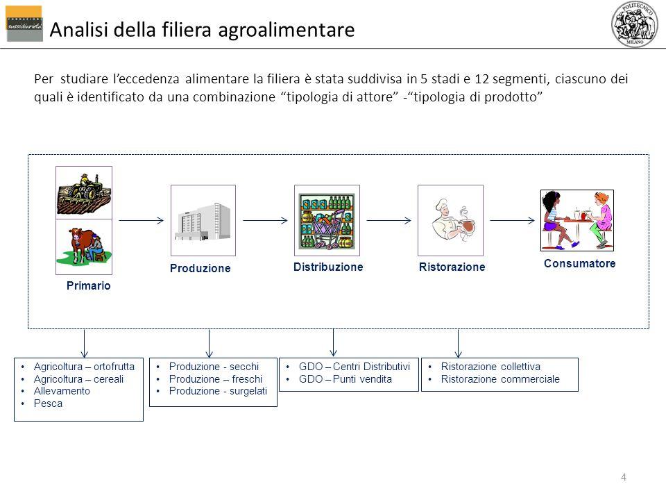Per studiare leccedenza alimentare la filiera è stata suddivisa in 5 stadi e 12 segmenti, ciascuno dei quali è identificato da una combinazione tipolo
