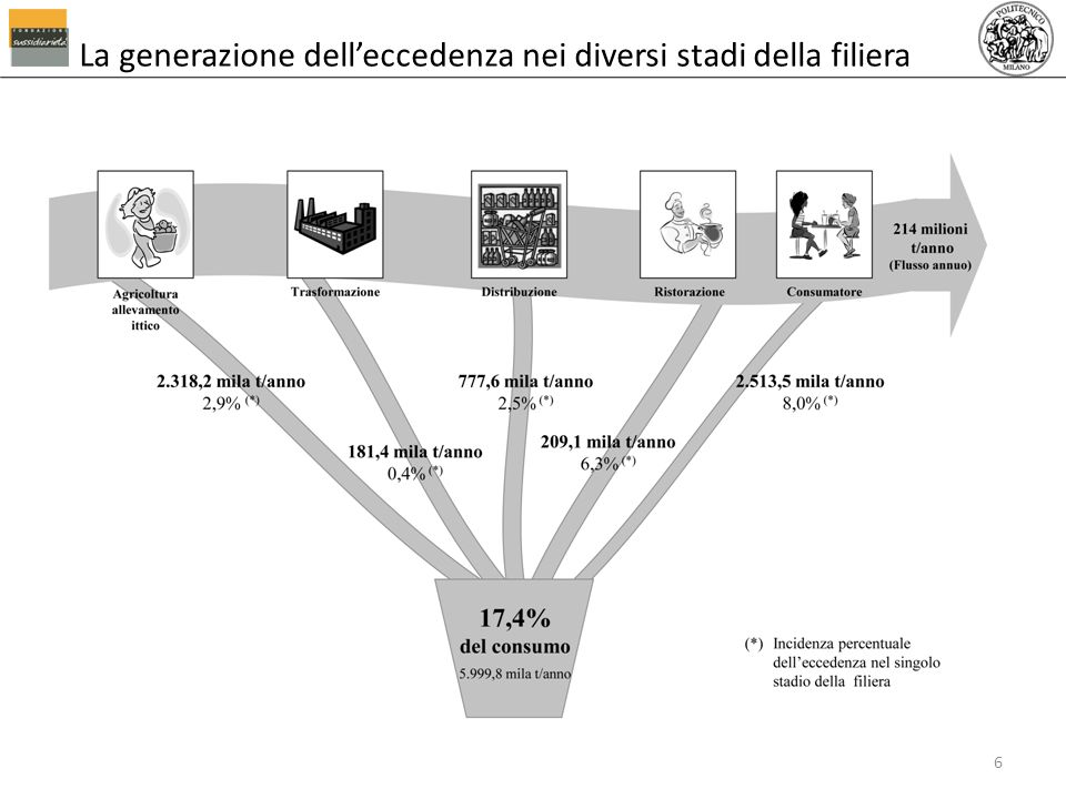La generazione delleccedenza nei diversi stadi della filiera 6