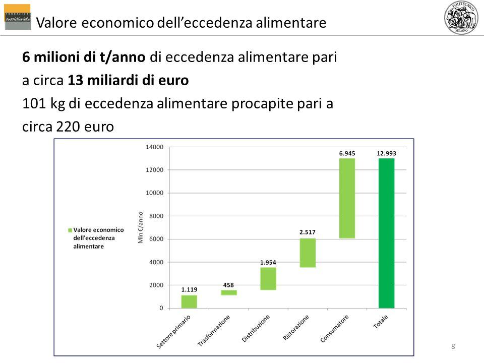 6 milioni di t/anno di eccedenza alimentare pari a circa 13 miliardi di euro 101 kg di eccedenza alimentare procapite pari a circa 220 euro Valore eco