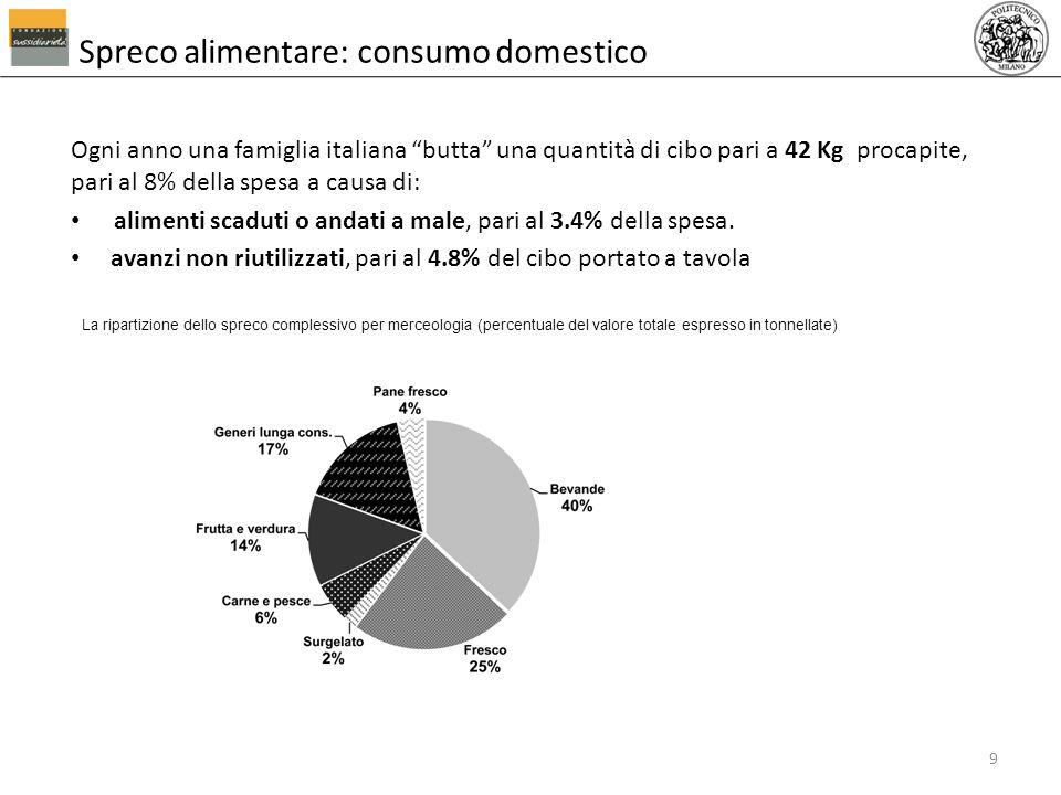 Spreco alimentare: consumo domestico Ogni anno una famiglia italiana butta una quantità di cibo pari a 42 Kg procapite, pari al 8% della spesa a causa