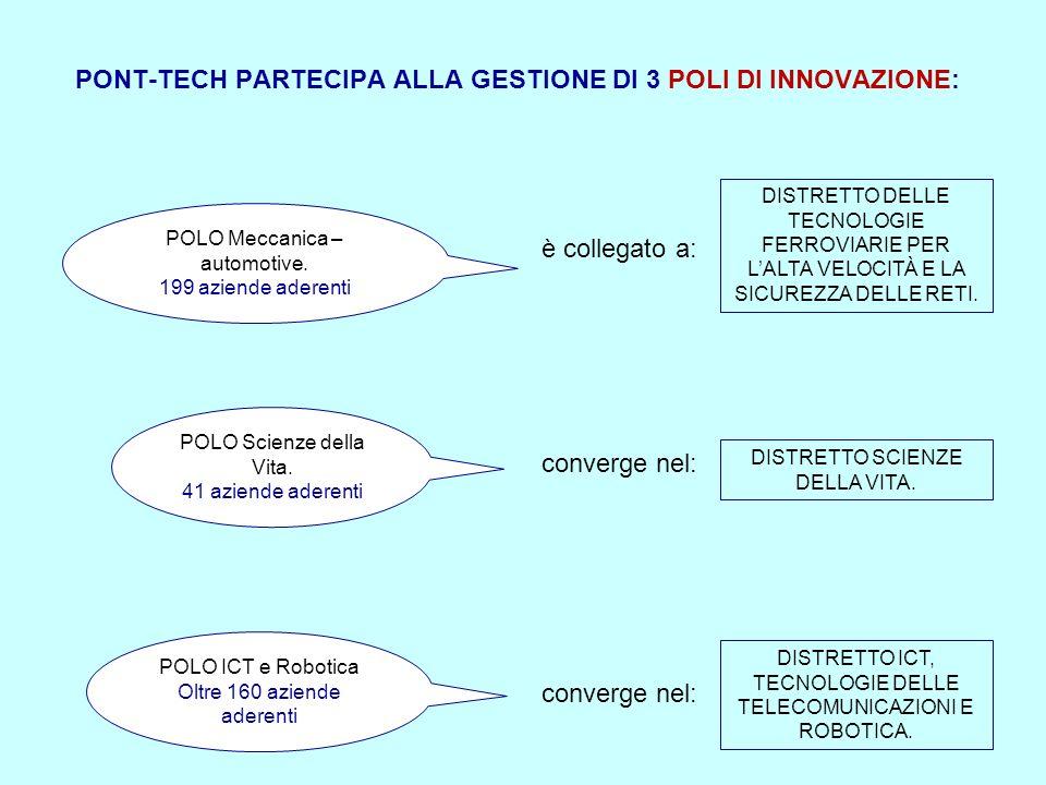 POLO Scienze della Vita. 41 aziende aderenti POLO Meccanica – automotive.