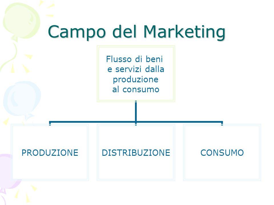 Campo del Marketing Flusso di beni e servizi dalla produzione al consumo PRODUZIONEDISTRIBUZIONECONSUMO