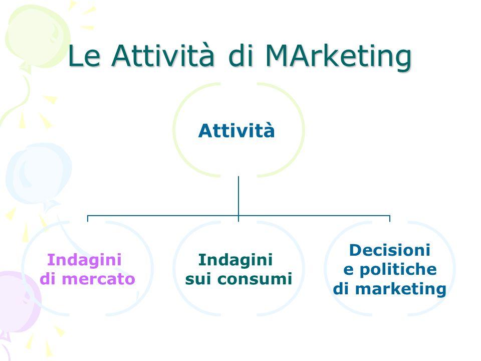 Le Attività di MArketing Attività Indagini di mercato Indagini sui consumi Decisioni e politiche di marketing