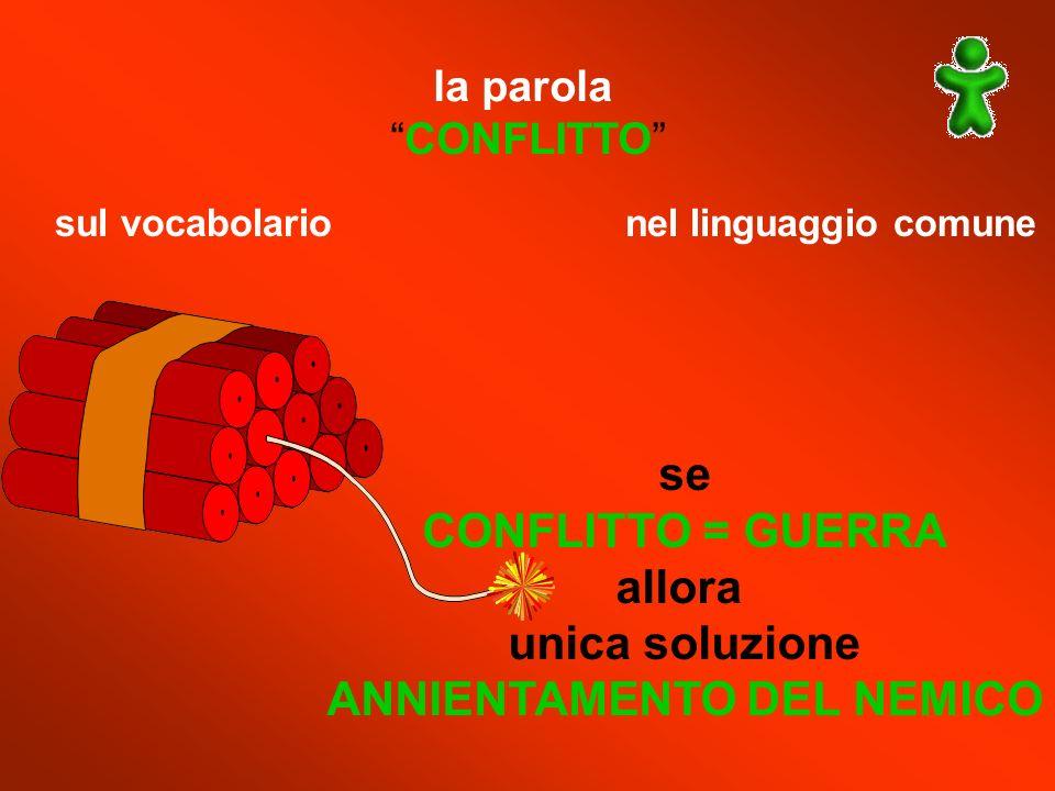 la parola CONFLITTO sul vocabolario nel linguaggio comune se CONFLITTO = GUERRA allora unica soluzione ANNIENTAMENTO DEL NEMICO