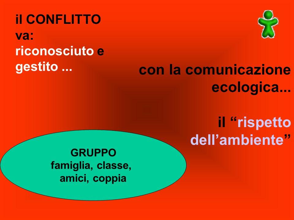 il CONFLITTO va: riconosciuto e gestito... con la comunicazione ecologica... il rispetto dellambiente GRUPPO famiglia, classe, amici, coppia