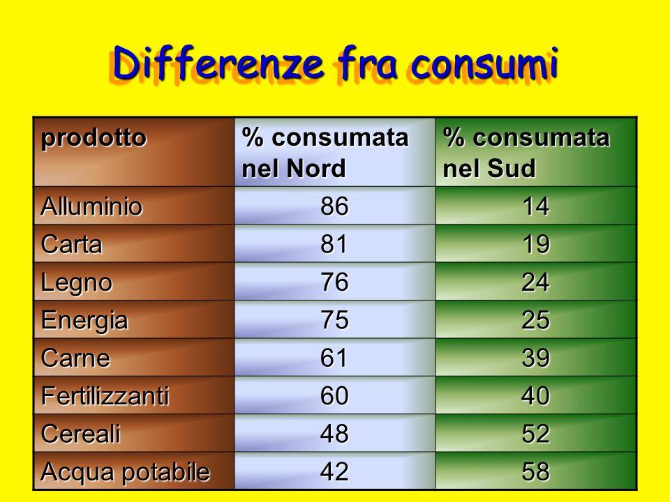 Differenze fra consumi prodotto % consumata nel Nord % consumata nel Sud Alluminio8614 Carta8119 Legno7624 Energia7525 Carne6139 Fertilizzanti6040 Cer