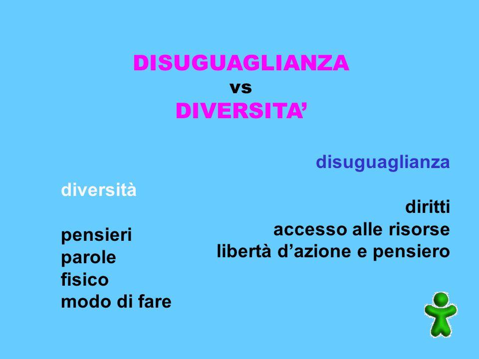 DISUGUAGLIANZA vs DIVERSITA diversità pensieri parole fisico modo di fare disuguaglianza diritti accesso alle risorse libertà dazione e pensiero