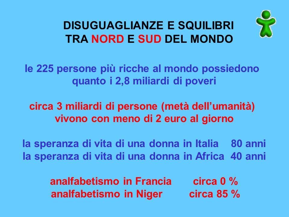 DISUGUAGLIANZE E SQUILIBRI TRA NORD E SUD DEL MONDO le 225 persone più ricche al mondo possiedono quanto i 2,8 miliardi di poveri circa 3 miliardi di persone (metà dellumanità) vivono con meno di 2 euro al giorno la speranza di vita di una donna in Italia 80 anni la speranza di vita di una donna in Africa 40 anni analfabetismo in Francia circa 0 % analfabetismo in Niger circa 85 %