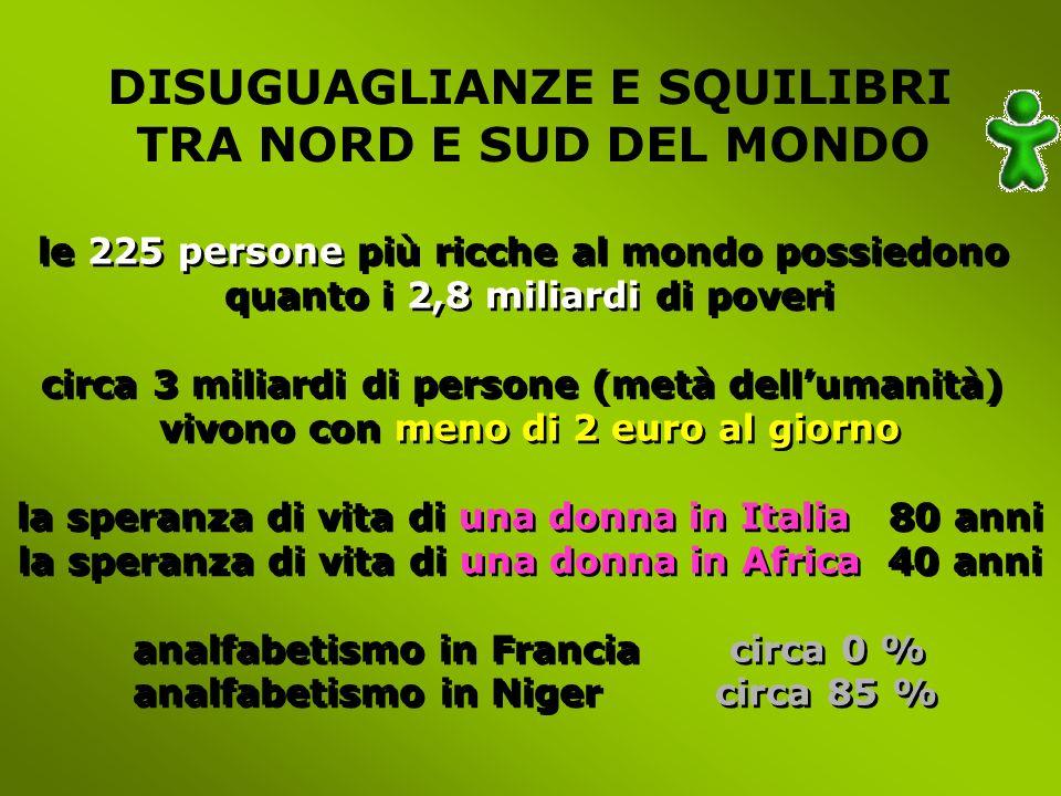 DISUGUAGLIANZE E SQUILIBRI TRA NORD E SUD DEL MONDO le 225 persone più ricche al mondo possiedono quanto i 2,8 miliardi di poveri circa 3 miliardi di persone (metà dellumanità) vivono con meno di 2 euro al giorno la speranza di vita di una donna in Italia 80 anni la speranza di vita di una donna in Africa 40 anni analfabetismo in Francia circa 0 % analfabetismo in Niger circa 85 % le 225 persone più ricche al mondo possiedono quanto i 2,8 miliardi di poveri circa 3 miliardi di persone (metà dellumanità) vivono con meno di 2 euro al giorno la speranza di vita di una donna in Italia 80 anni la speranza di vita di una donna in Africa 40 anni analfabetismo in Francia circa 0 % analfabetismo in Niger circa 85 %