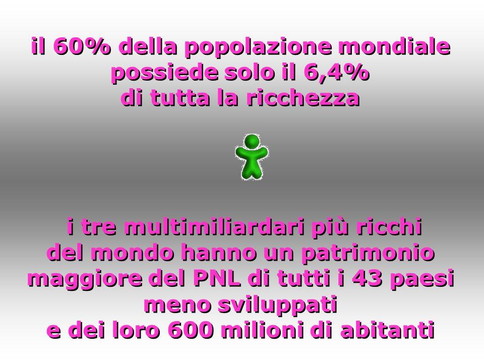 il 60% della popolazione mondiale possiede solo il 6,4% di tutta la ricchezza i tre multimiliardari più ricchi del mondo hanno un patrimonio maggiore del PNL di tutti i 43 paesi meno sviluppati e dei loro 600 milioni di abitanti il 60% della popolazione mondiale possiede solo il 6,4% di tutta la ricchezza i tre multimiliardari più ricchi del mondo hanno un patrimonio maggiore del PNL di tutti i 43 paesi meno sviluppati e dei loro 600 milioni di abitanti