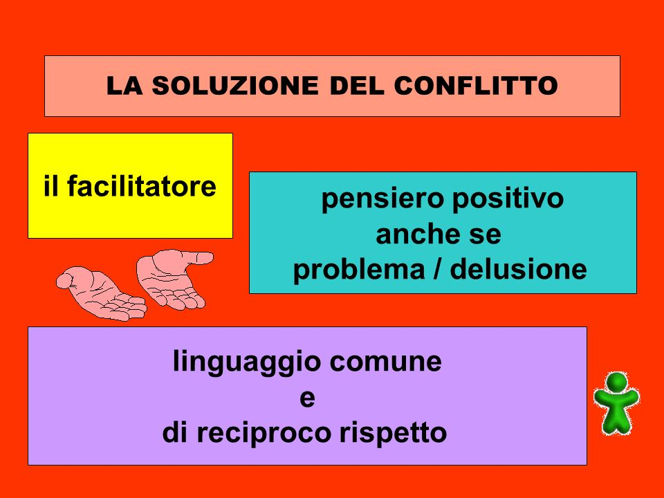 LA SOLUZIONE DEL CONFLITTO il facilitatore pensiero positivo anche se problema / delusione linguaggio comune e di reciproco rispetto