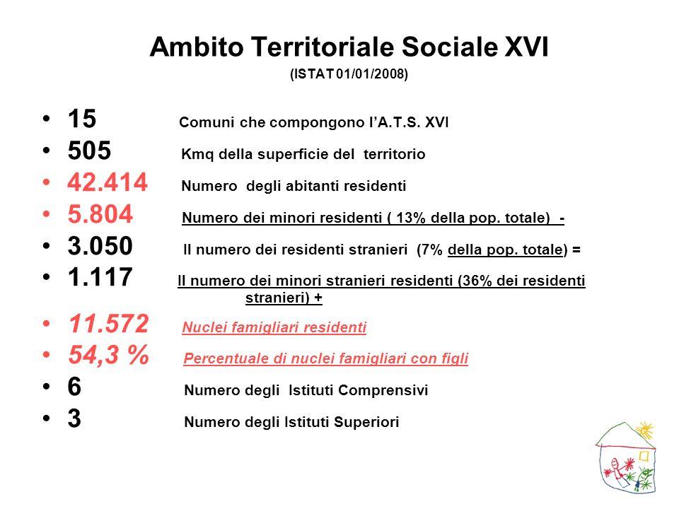 Ambito Territoriale Sociale XVI (ISTAT 01/01/2008) 15 Comuni che compongono lA.T.S. XVI 505 Kmq della superficie del territorio 42.414 Numero degli ab