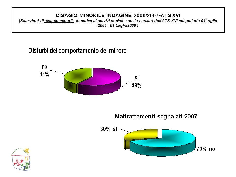 DISAGIO MINORILE - INDAGINE 2007 - ATS XVI (Situazioni di disagio minorile in carico ai servizi sociali e socio-sanitari dellATS XVI nel periodo: 01 Luglio 2004 - 01 Luglio2006)
