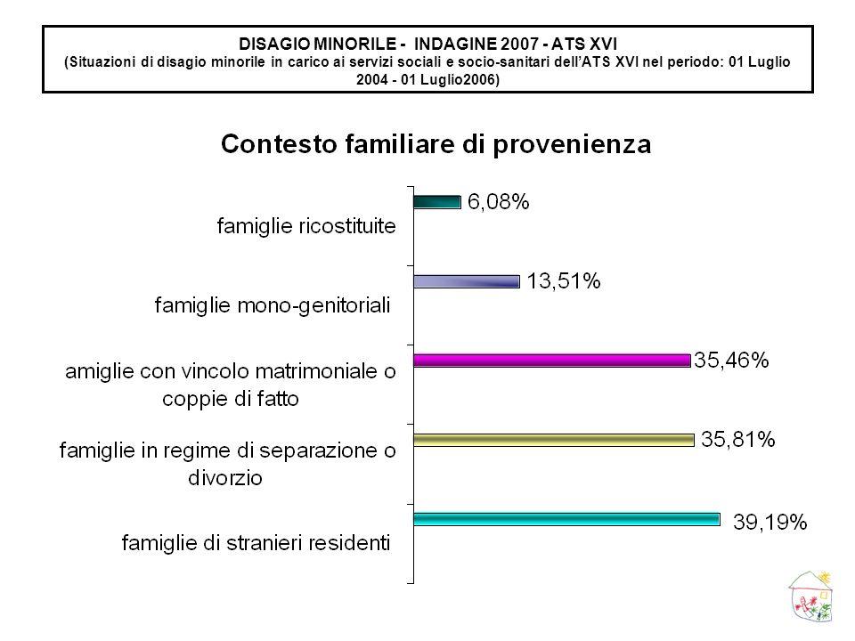 DISAGIO MINORILE - INDAGINE 2007 - ATS XVI (Situazioni di disagio minorile in carico ai servizi sociali e socio-sanitari dellATS XVI nel periodo: 01 L